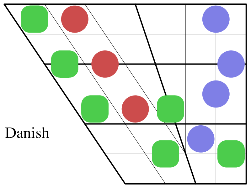 vowel diagrams